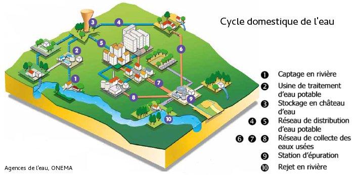Image actualité : Schéma directeur et travaux d'assainissement